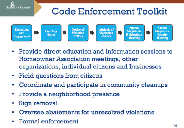 A graphic shows the progression of efforts Code Enforcement officers can use to achieve compliance. Image courtesy Sarasota County