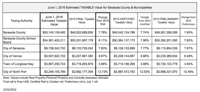 The Property Appraiser's Office released these figures on May 25. Image courtesy Sarasota County