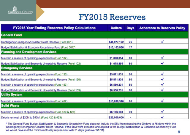 A chart shows part of the county's reserve funds, as presented this week. Image courtesy Sarasota County