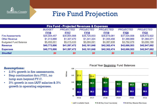 A graphic shows projections for the county's fire fund. Image courtesy Sarasota County