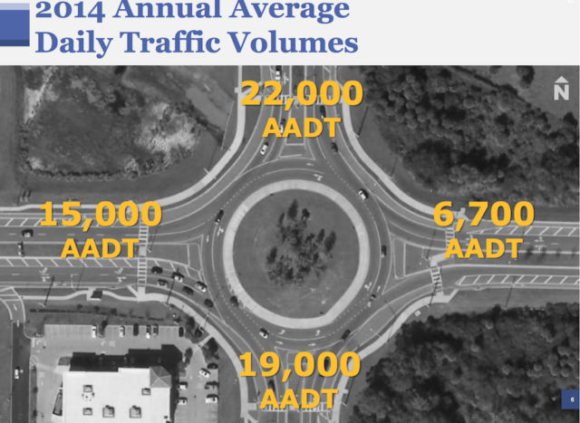 A graphic shows average daily traffic counts for the roundabout. Image courtesy FDOT