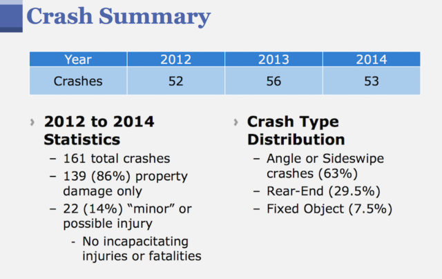 FDOT provided this crash data for the roundabout. Image courtesy FDOT