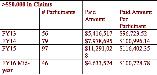 A chart shows medical claims above $50,000 over the past several fiscal years. Image courtesy Sarasota County Human Resources Department