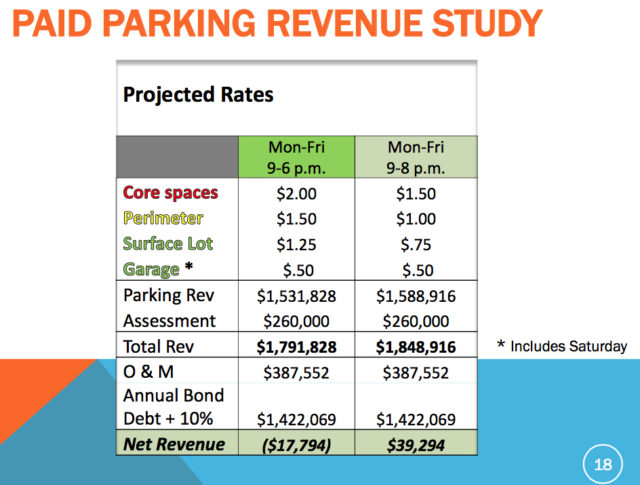 A graphic shows alternatives for the paid parking program, with the City Commission opting for the use of meters between 9 a.m. and 8 p.m. Monday through Friday. Image courtesy City of Sarasota