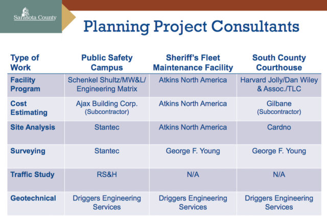 Staff provided this list of the consulting firms that arrived at the estimates for the referendum. Image courtesy Sarasota County