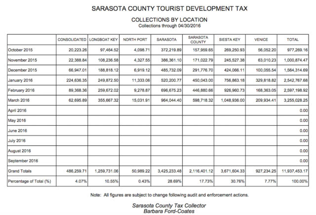 A chart compares Tourist Development Tax revenue collections across the county. Image courtesy Tax Collector's Office