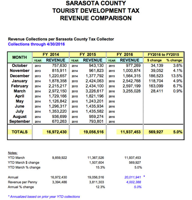 A chart shows Tourist Development Tax revenue collections for the fiscal year so far. Image courtesy Sarasota County Tax Collector's Office