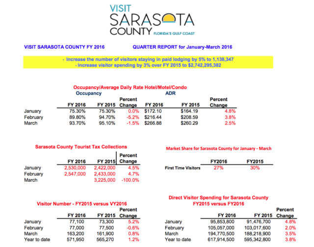 Statistics provided by Visit Sarasota County to the Tourist Development Council showed trends for the second quarter of the 2016 fiscal year. Image courtesy Visit Sarasota County