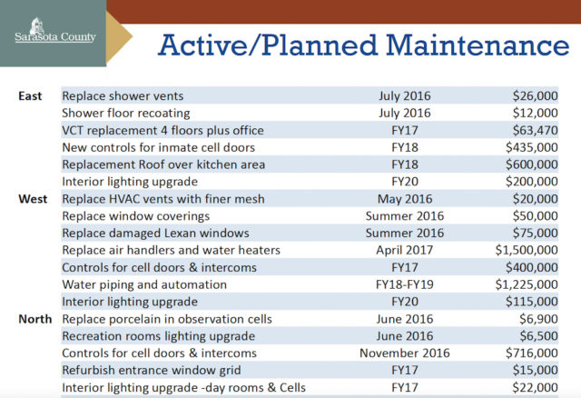 A chart shows planned and active maintenance projects in the Detention Center. Image courtesy Sarasota County