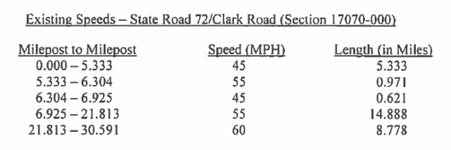 FDOT provided these results of a traffic analysis on Clark Road. Image courtesy Sarasota County