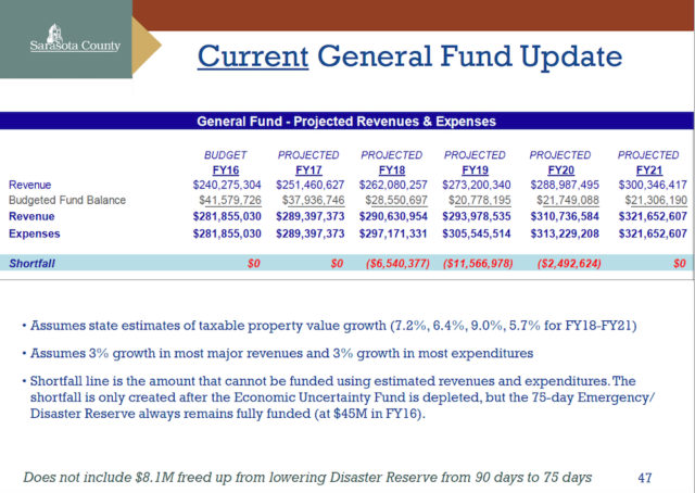 The latest five years of projections for the county's General Fund are shown in a June 22 slide. Image courtesy Sarasota County