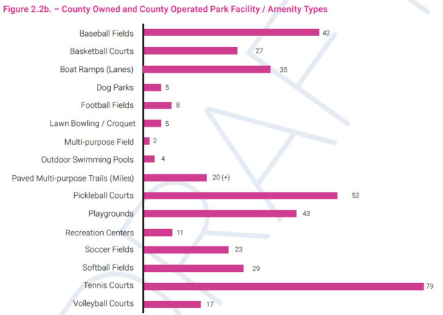 A graphic shows the types of park facility amenities the county has. Image courtesy Sarasota County