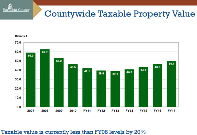 A graphic shows ad valorem tax revenue over the past decade. Image courtesy Sarasota County