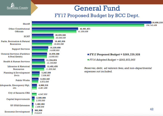 A graphic compares the FY16 and FY17 General Fund expenses. Image courtesy Sarasota County