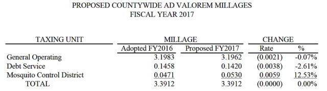 A July 13 chart shows the millage rates for the 2017 fiscal year. Image courtesy Sarasota County