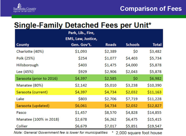 A chart compares total impact fees among counties, with the inclusion of mobility and school fees. Image courtesy Sarasota County