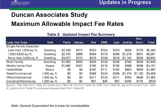 A chart shows the proposed updated impact fees. Image courtesy Sarasota County
