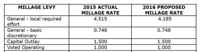 A chart shows the various millage rates proposed for 2016-17. Image courtesy School Board