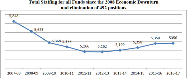 A chart shows district staffing trends over the past several years. Image courtesy School Board