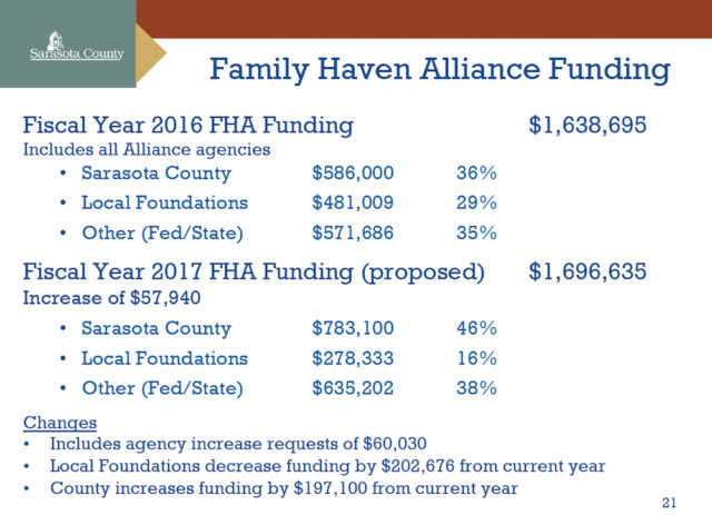 A chart shows the funding breakdown for the Alliance for this year and the 2017 fiscal year. Image courtesy Sarasota County