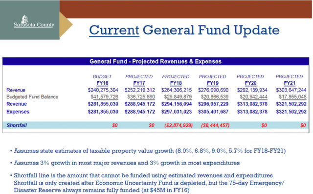 A chart shows projected General Fund revenue and expenses through the 2021 fiscal year. Image courtesy Sarasota County