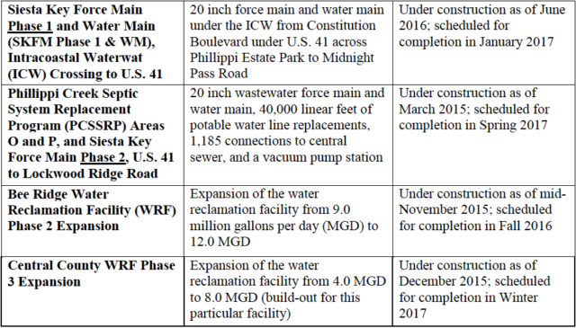 A chart shows details of the work underway that will lead to the decommissioning of the Siesta Key facility. Image courtesy Sarasota County