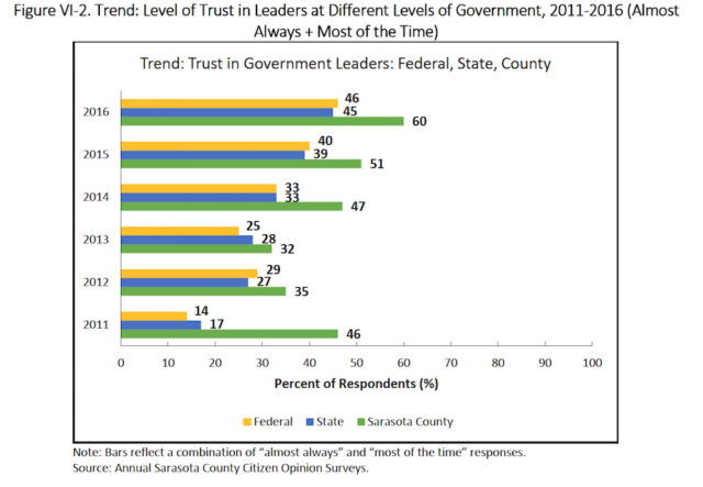 This graphic compares views about trust in government at the local, state and federal levels. Image courtesy Sarasota County