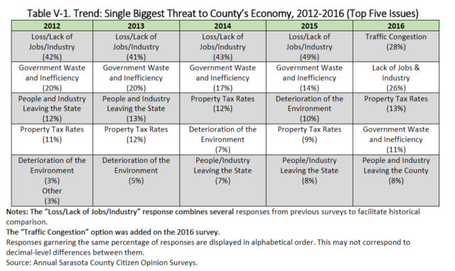 This chart shows the trends in answers to the question about the biggest threats to the county's economy. Image courtesy Sarasota County