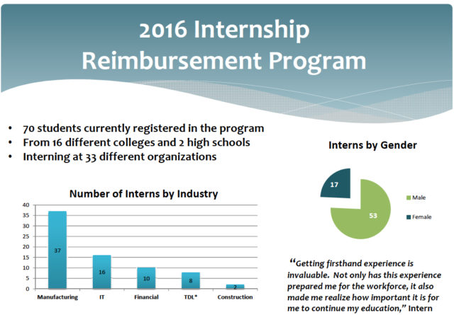 A graphic shows more details about the internship program. Image courtesy CareerEdge