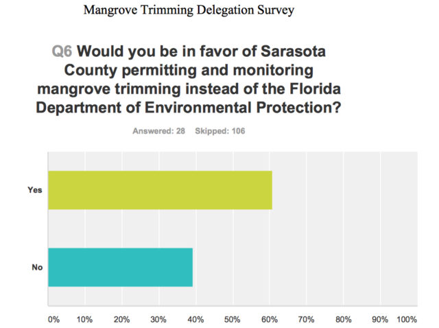A majority of respondents to the online county survey supported county administration of the program. Image courtesy Sarasota County