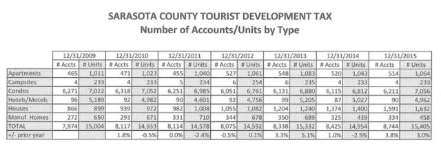 A chart shows details about entities collecting the Tourist Development Tax over the past few fiscal years. Image courtesy Tax Collector's Office