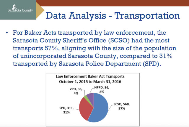 A slide shows details regarding the Baker Act transports. Image courtesy Sarasota County