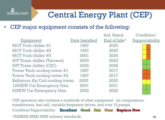 A chart shows some of the components of the Central Energy Plant. Image courtesy Sarasota County