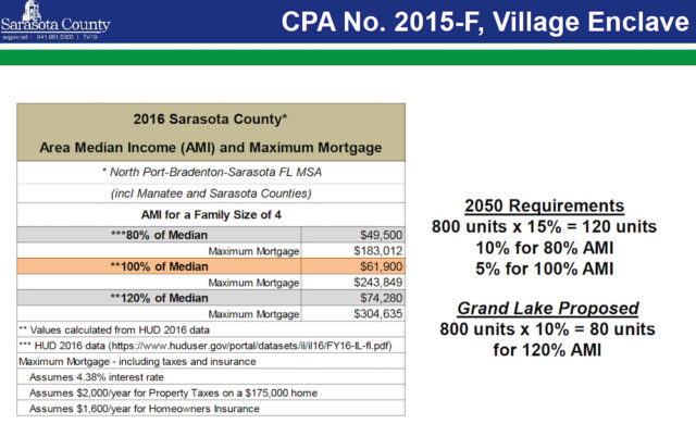 A chart shows how annual median income would be applied to affordable housing in developments. Image courtesy Sarasota County