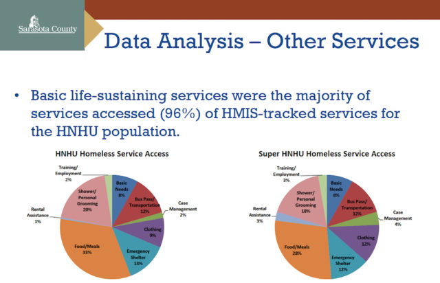 A graphic shows details about access of services among those individuals identified as High Need High Utilization. Image courtesy Sarasota County