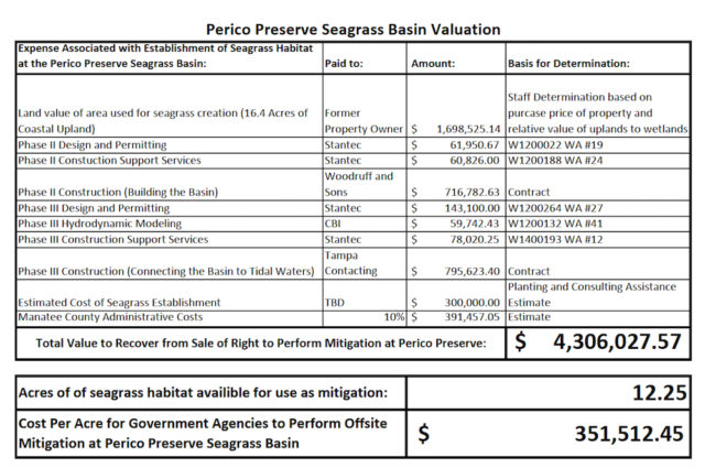This table shows the breakdown of expenses and fees for Perico Preserve seagrass mitigation plans. Image courtesy Manatee County