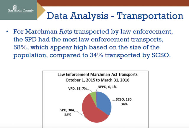 A slide shows details of Marchman Act transports. Image courtesy Sarasota County