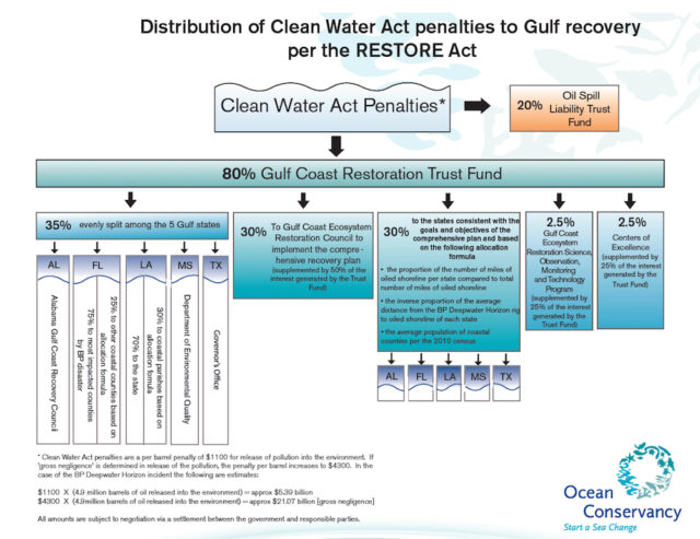 Coastal Initiatives Manager Laird Wreford used this graphic on Oct. 19 to explain how the RESTORE Act funds are being divvied up. Image courtesy Sarasota County