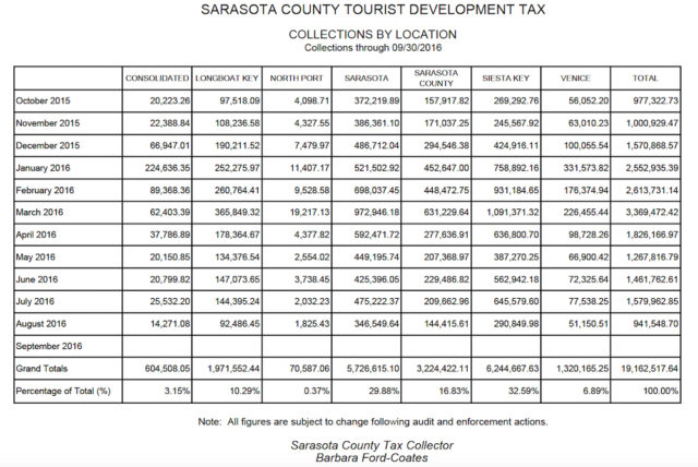 A chart shows the collections of Tourist Development Tax revenue through Sept. 30 by location. Image courtesy Sarasota County Tax Collector's Office