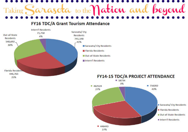 Pie charts show the changes year-over-year in arts-related tourism. Image courtesy Sarasota County