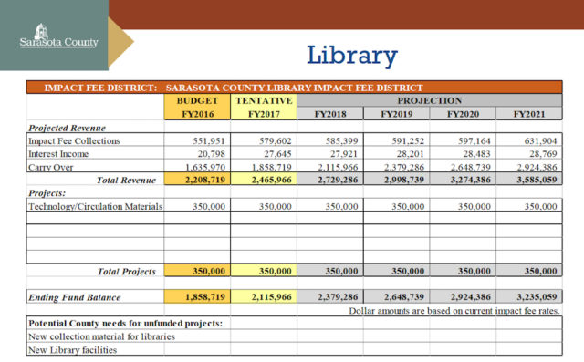 In August, staff proposed less specific uses for library impact fees over the next 10 years. Image courtesy Sarasota County