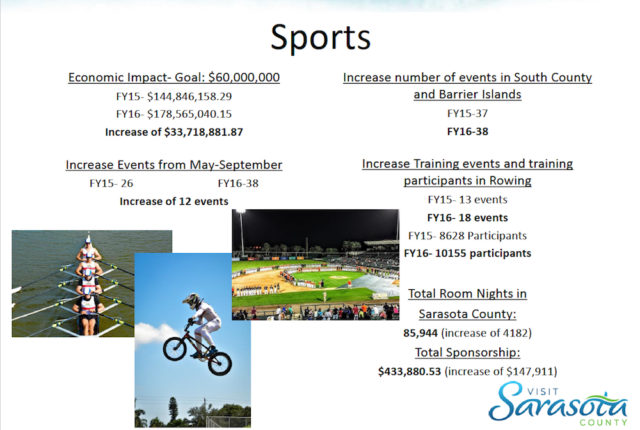 A chart shows year-over-year statistics for sports tourism in the county. Image courtesy Visit Sarasota County