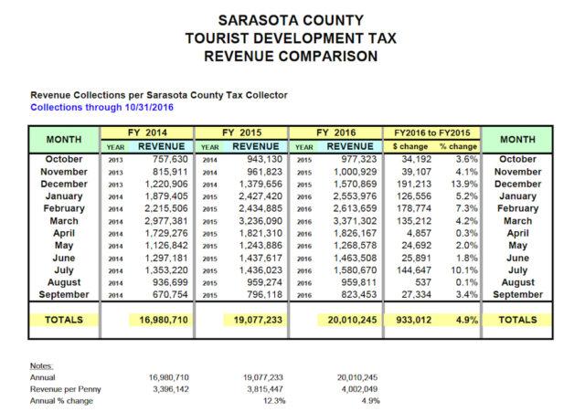 A chart shows the Tourist Development Tax figures for the past few fiscal years. Image courtesy Sarasota County Tax Collector's Office