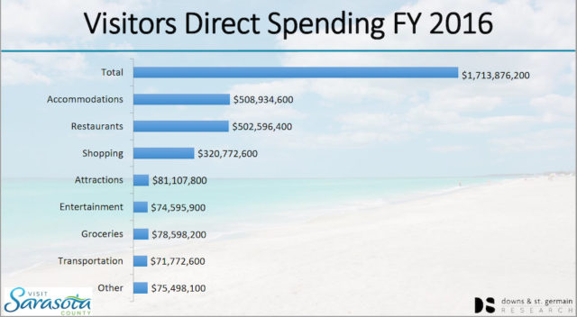 A graphic shows details about visitors' spending in Sarasota County. Image courtesy Visit Sarasota County