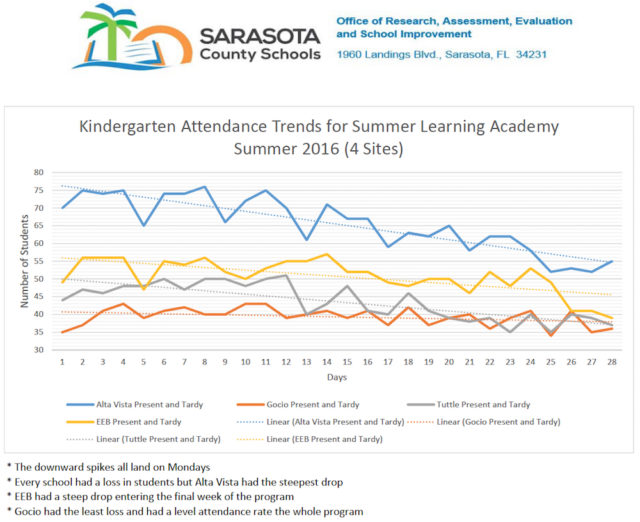 A graph shows the attendance trends at the four schools offering the summer programs. Image courtesy Sarasota County Schools