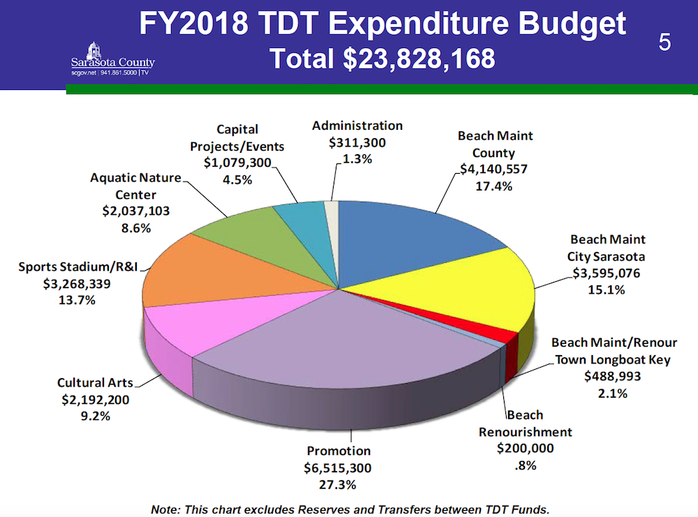 County 'bed tax' revenue allocated to City of Sarasota
